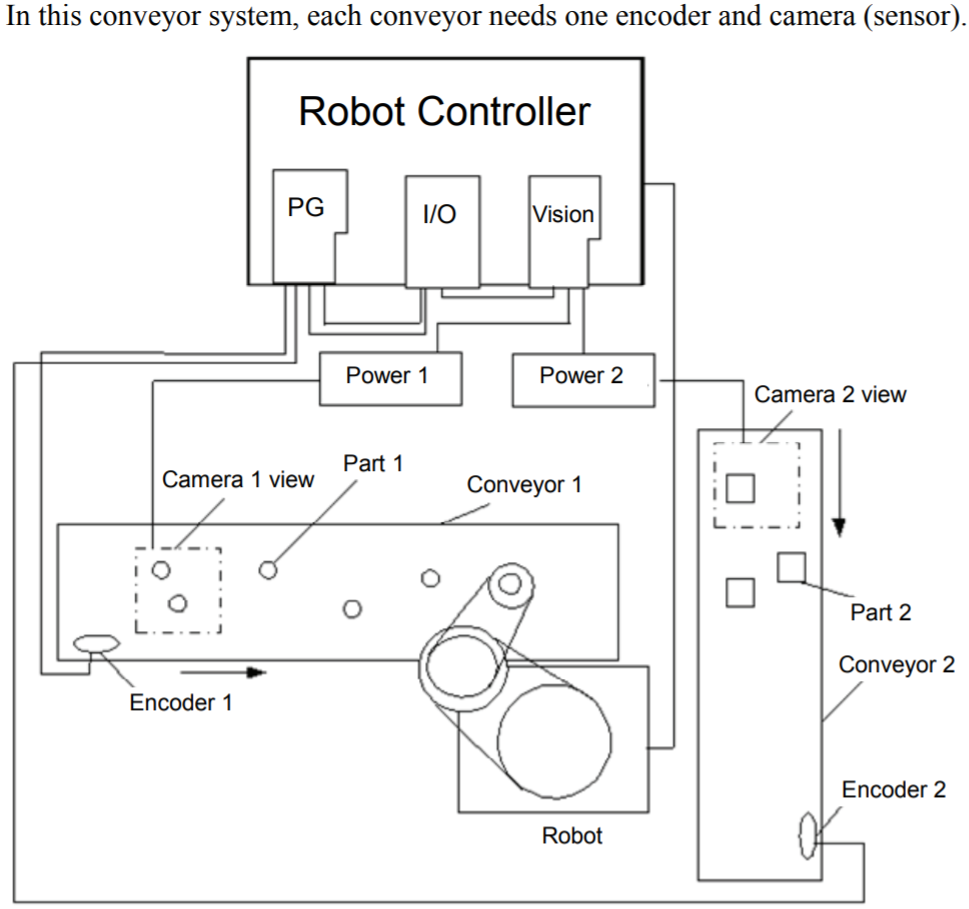 EPSON robots TRACkING Dual Systems