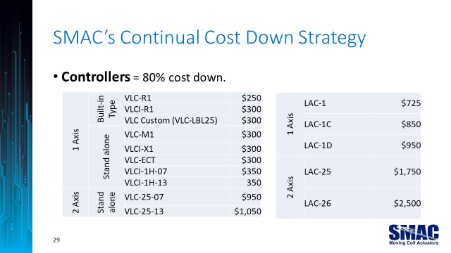 SMAC VLC controllers Very Low Cost